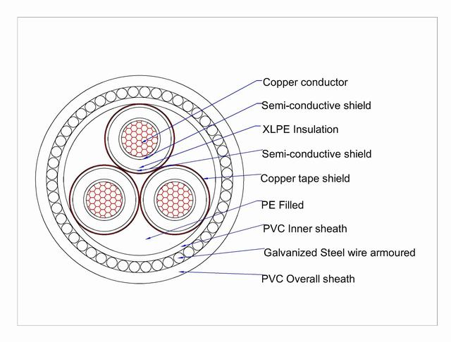 11kv 3 Core 150mm2 Armoured Copper Cable